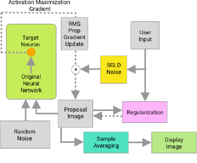 Figure 3 for Diagnostic Visualization for Deep Neural Networks Using Stochastic Gradient Langevin Dynamics
