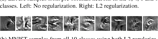 Figure 4 for Diagnostic Visualization for Deep Neural Networks Using Stochastic Gradient Langevin Dynamics