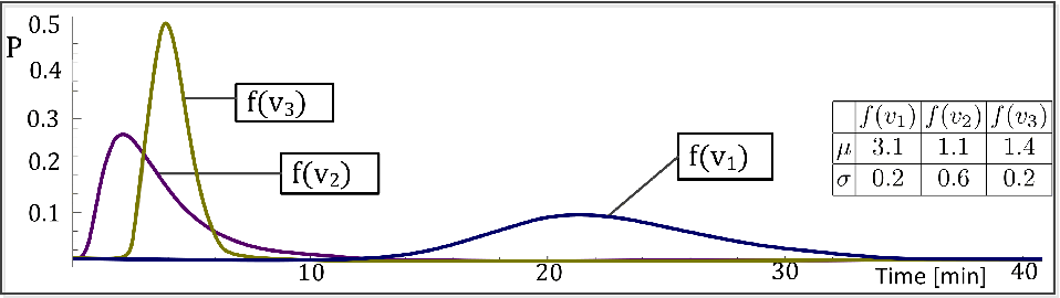 Fig. 2. Distribution functions for completion times of variables v1, v2 and v3 (business functions B1, B2, B3)