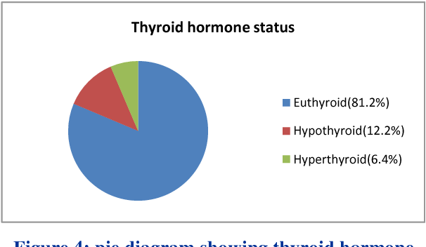 figure 4: pie diagram showing thyroid hormone status pre-operatively