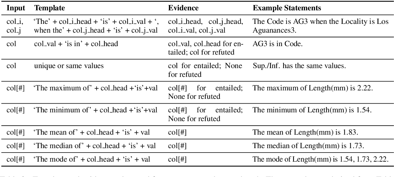 Figure 4 for SemEval-2021 Task 9: Fact Verification and Evidence Finding for Tabular Data in Scientific Documents (SEM-TAB-FACTS)