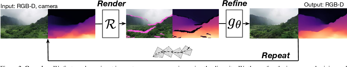 Figure 3 for Infinite Nature: Perpetual View Generation of Natural Scenes from a Single Image