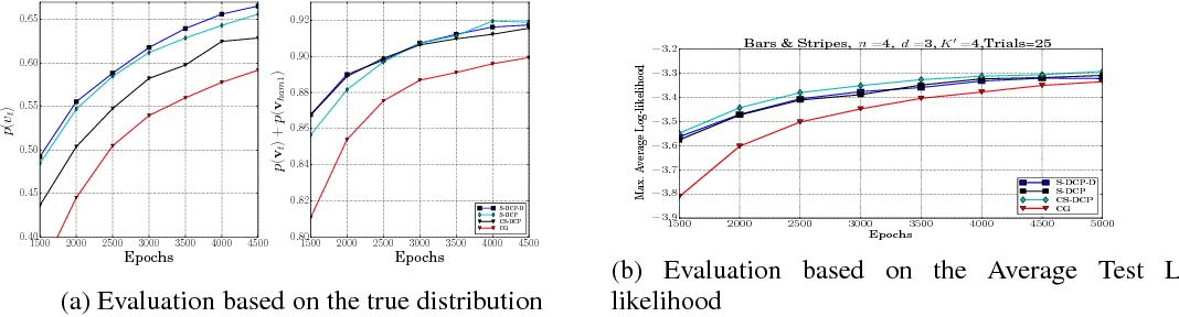 Figure 1 for Efficient Learning of Restricted Boltzmann Machines Using Covariance estimates