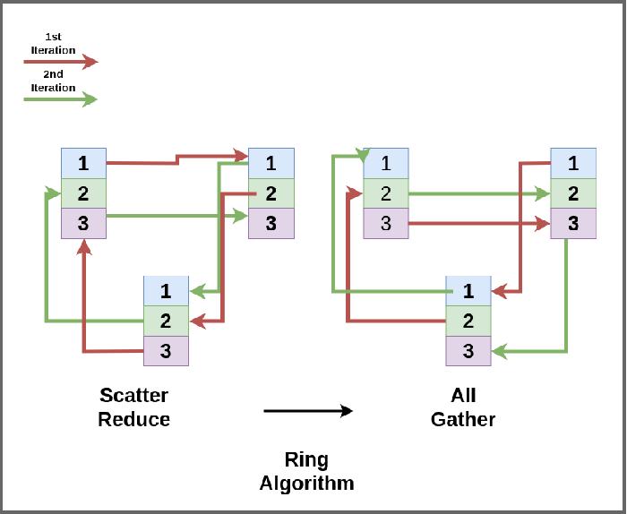 Figure 1 for A Hitchhiker's Guide On Distributed Training of Deep Neural Networks