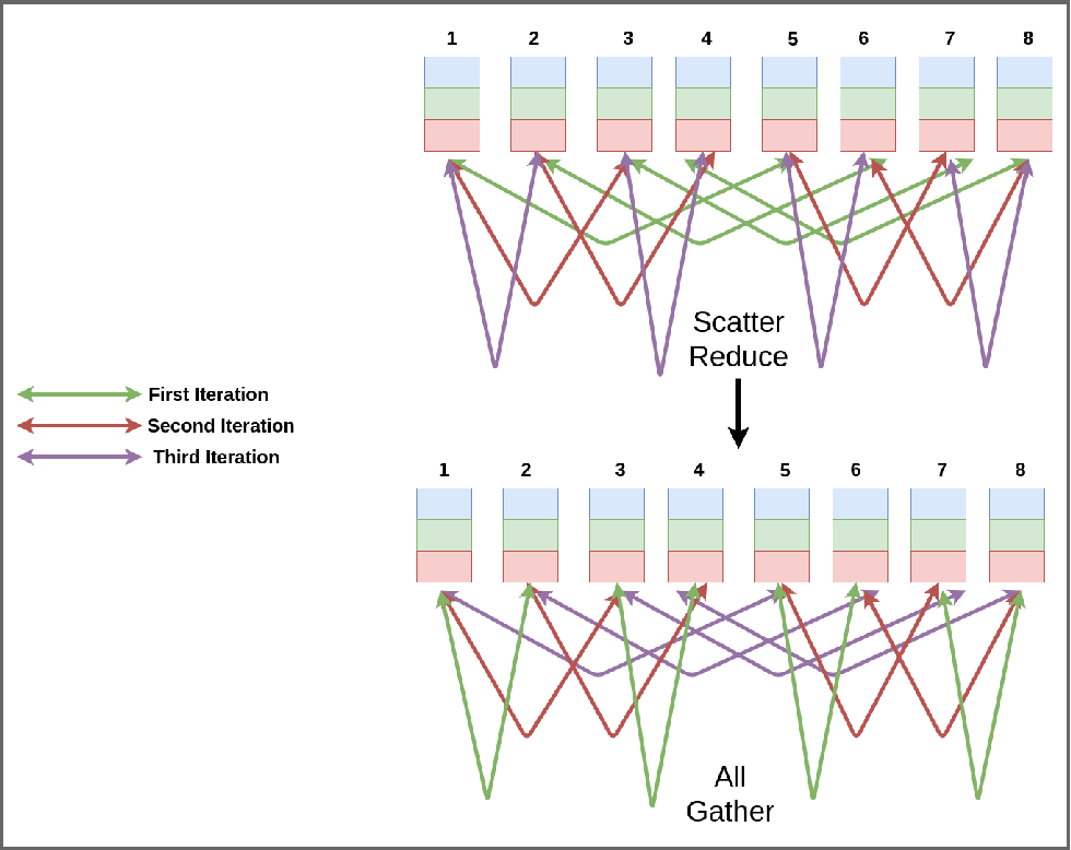 Figure 2 for A Hitchhiker's Guide On Distributed Training of Deep Neural Networks