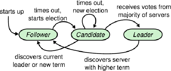 Figure 3 for A Hitchhiker's Guide On Distributed Training of Deep Neural Networks