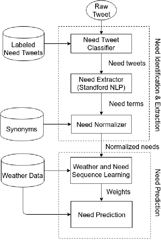 Figure 2 for Forecasting People's Needs in Hurricane Events from Social Network