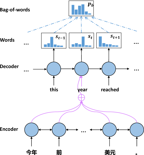 Figure 2 for Bag-of-Words as Target for Neural Machine Translation