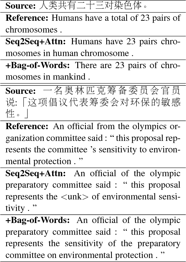Figure 4 for Bag-of-Words as Target for Neural Machine Translation