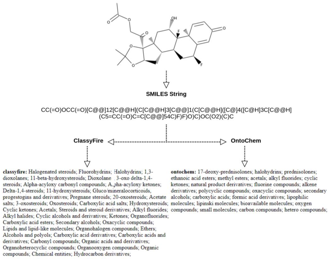 Figure 1 for Data Infrastructure and Approaches for Ontology-Based Drug Repurposing
