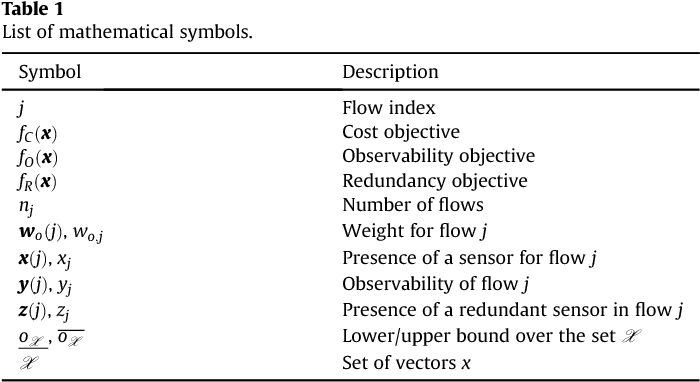 Table 1 From Optimal Flow Sensor Placement On Wastewater Treatment