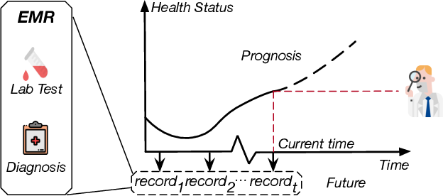 Figure 1 for CovidCare: Transferring Knowledge from Existing EMR to Emerging Epidemic for Interpretable Prognosis