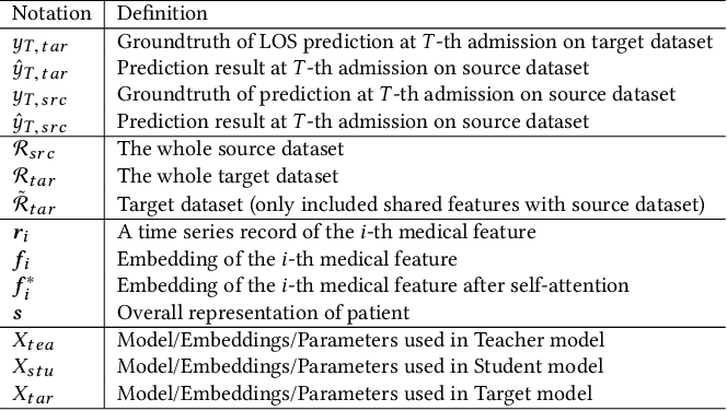 Figure 2 for CovidCare: Transferring Knowledge from Existing EMR to Emerging Epidemic for Interpretable Prognosis