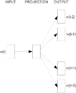 Figure 1 for Temporal Analysis of Language through Neural Language Models