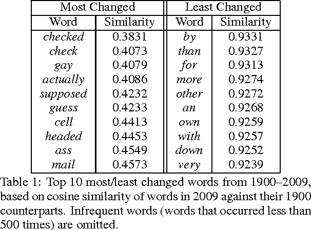 Figure 2 for Temporal Analysis of Language through Neural Language Models