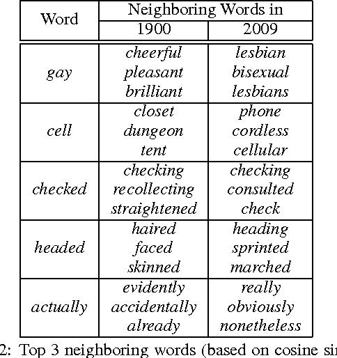 Figure 3 for Temporal Analysis of Language through Neural Language Models
