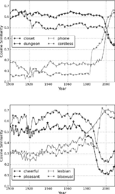 Figure 4 for Temporal Analysis of Language through Neural Language Models