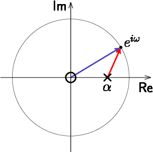 Figure 3 from rethinking fouriers legacy in signals and systems pole zero geometry of a recursive first order low ccuart Image collections