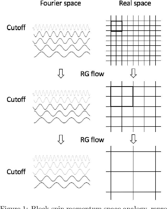 Figure 1 for Criticality & Deep Learning II: Momentum Renormalisation Group