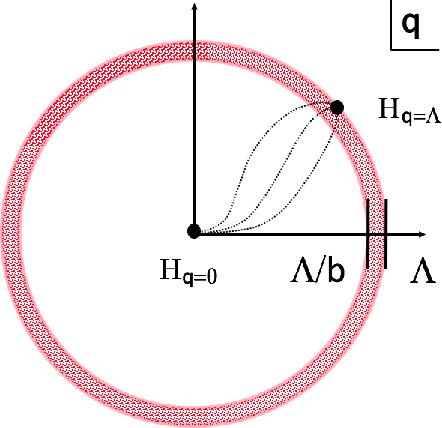 Figure 2 for Criticality & Deep Learning II: Momentum Renormalisation Group