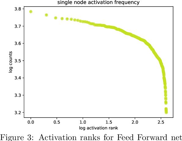 Figure 3 for Criticality & Deep Learning II: Momentum Renormalisation Group