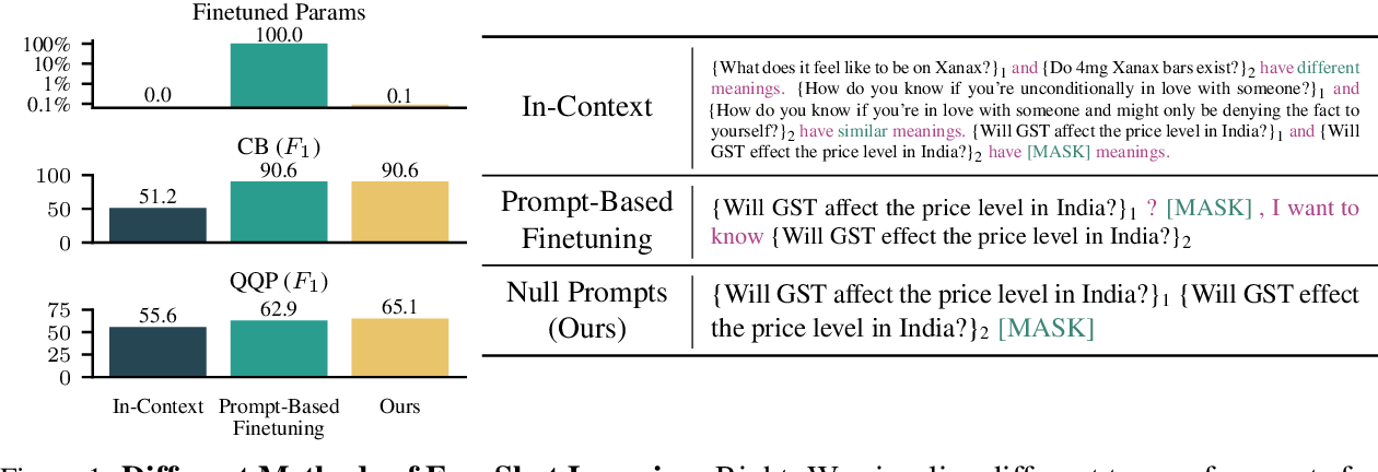 Figure 1 for Cutting Down on Prompts and Parameters: Simple Few-Shot Learning with Language Models