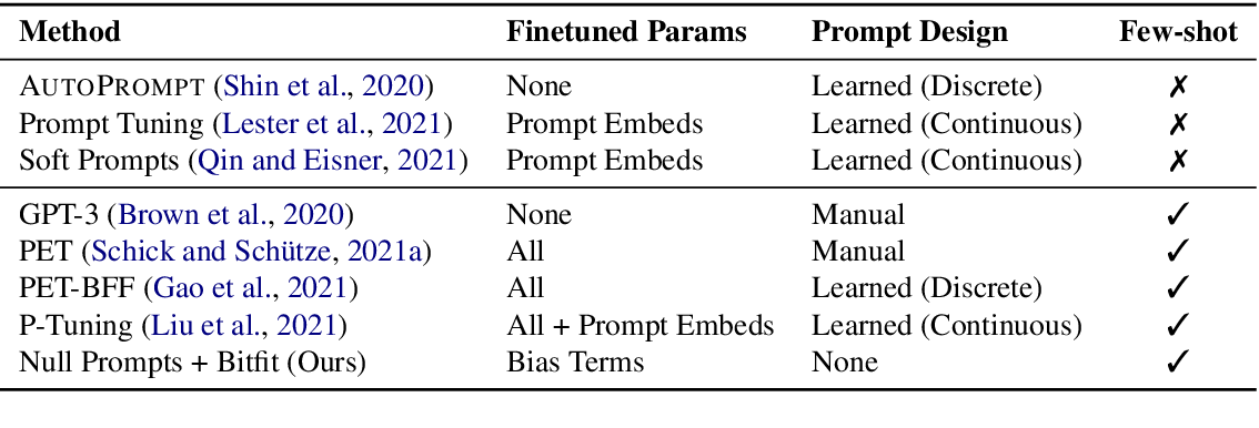 Figure 2 for Cutting Down on Prompts and Parameters: Simple Few-Shot Learning with Language Models