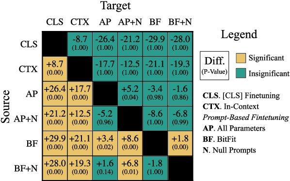 Figure 3 for Cutting Down on Prompts and Parameters: Simple Few-Shot Learning with Language Models