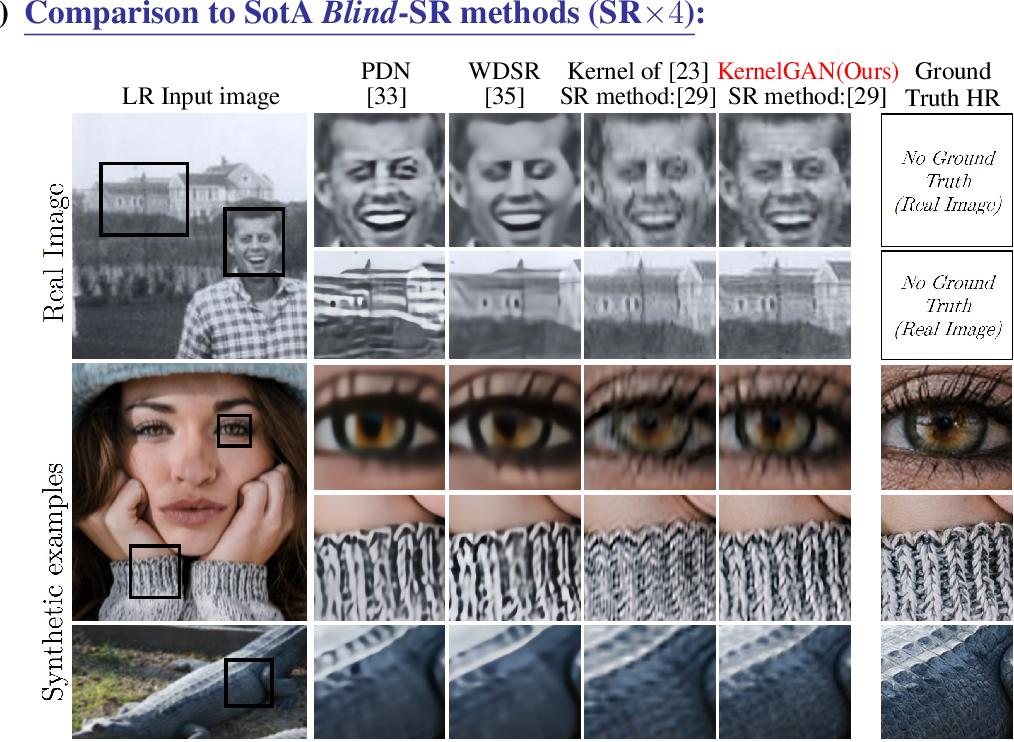Figure 1 for Blind Super-Resolution Kernel Estimation using an Internal-GAN