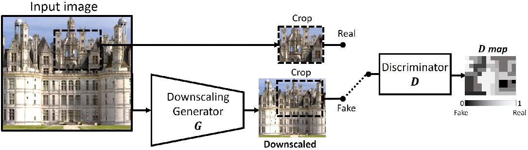 Figure 2 for Blind Super-Resolution Kernel Estimation using an Internal-GAN