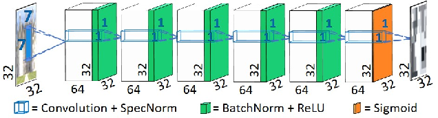 Figure 3 for Blind Super-Resolution Kernel Estimation using an Internal-GAN