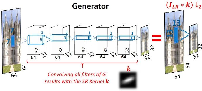 Figure 4 for Blind Super-Resolution Kernel Estimation using an Internal-GAN