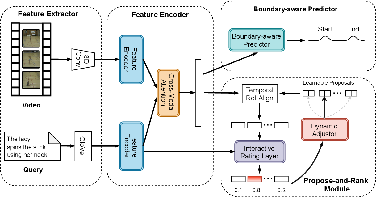 Figure 3 for Natural Language Video Localization with Learnable Moment Proposals