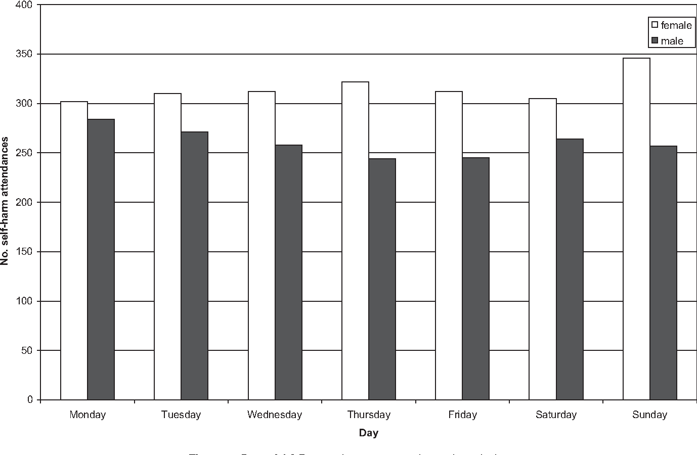 Figure 2 Day of A&E attendance across the 31 hospitals.