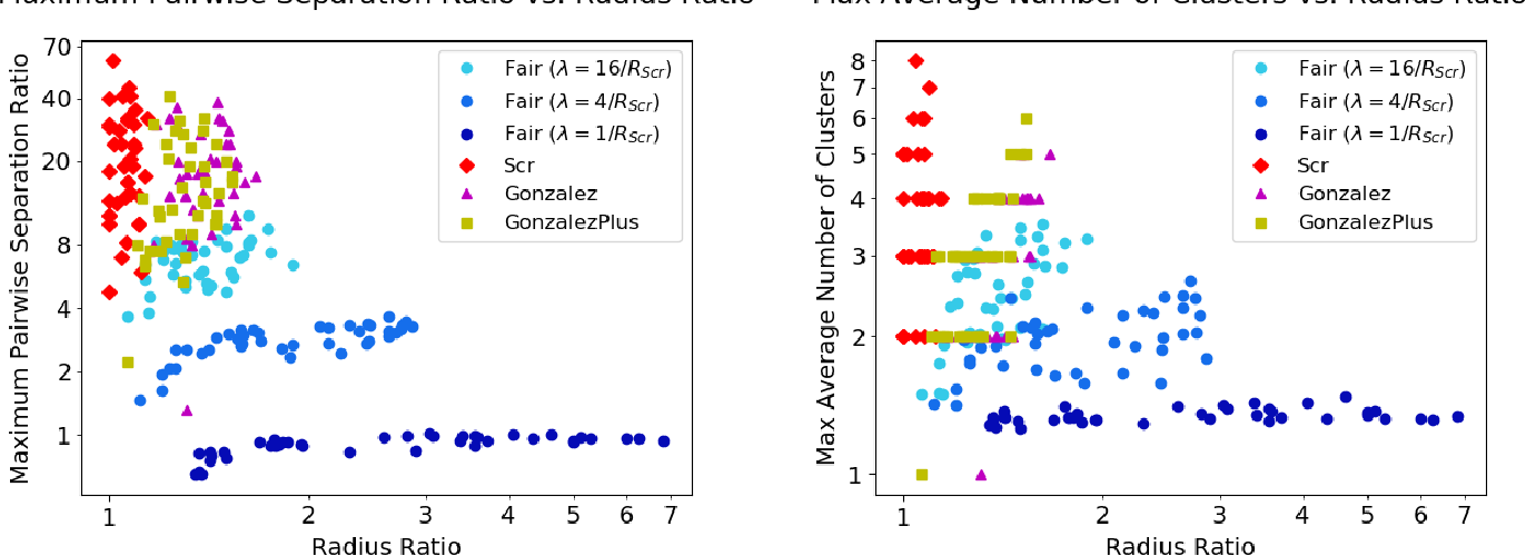Figure 2 for A Pairwise Fair and Community-preserving Approach to k-Center Clustering