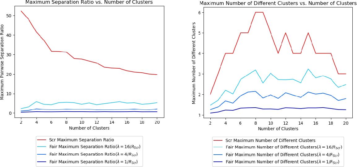 Figure 3 for A Pairwise Fair and Community-preserving Approach to k-Center Clustering