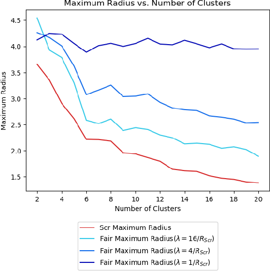 Figure 4 for A Pairwise Fair and Community-preserving Approach to k-Center Clustering