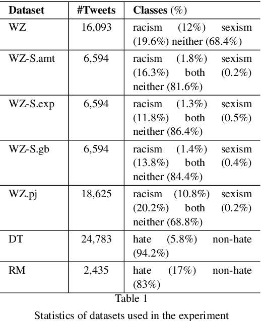 Figure 1 for Hate Speech Detection: A Solved Problem? The Challenging Case of Long Tail on Twitter