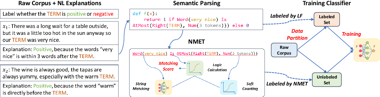 Figure 3 for Learning to Annotate: Modularizing Data Augmentation for Text Classifiers with Natural Language Explanations