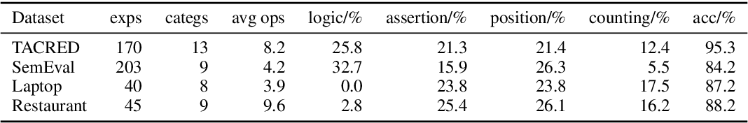 Figure 2 for Learning to Annotate: Modularizing Data Augmentation for Text Classifiers with Natural Language Explanations