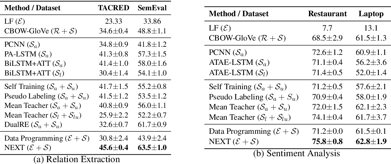 Figure 4 for Learning to Annotate: Modularizing Data Augmentation for Text Classifiers with Natural Language Explanations