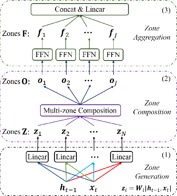 Figure 1 for Multi-Zone Unit for Recurrent Neural Networks