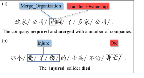 Figure 1 for Nugget Proposal Networks for Chinese Event Detection