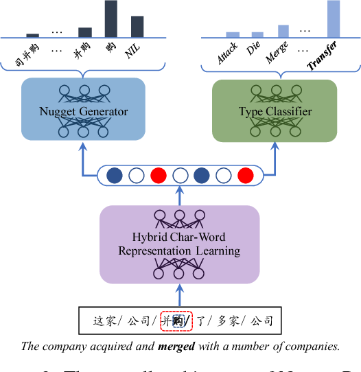 Figure 3 for Nugget Proposal Networks for Chinese Event Detection