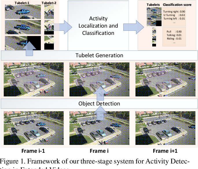 Figure 2 for vireoJD-MM at Activity Detection in Extended Videos