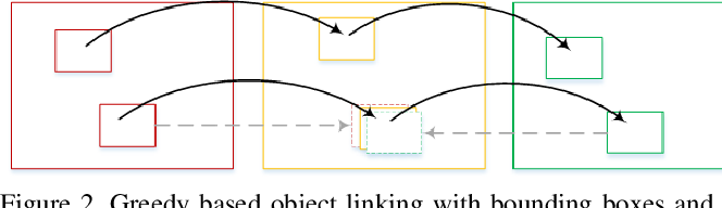 Figure 4 for vireoJD-MM at Activity Detection in Extended Videos