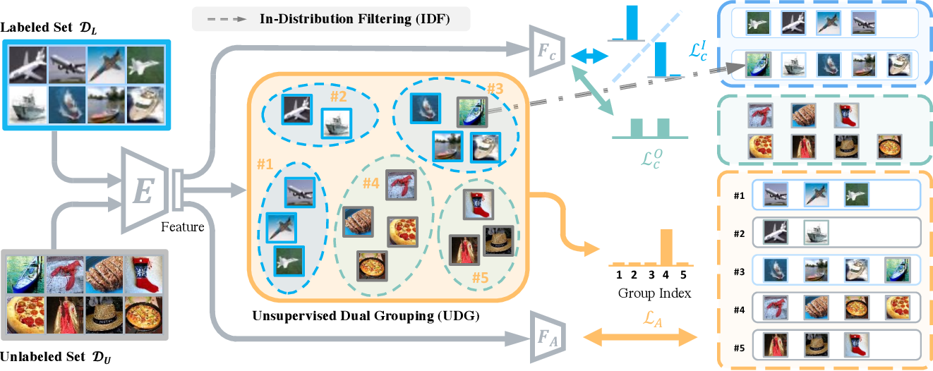 Figure 3 for Semantically Coherent Out-of-Distribution Detection