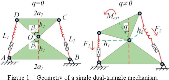 Figure 1 for Kinematic Control of compliant serial manipulators composed of dual-triangles