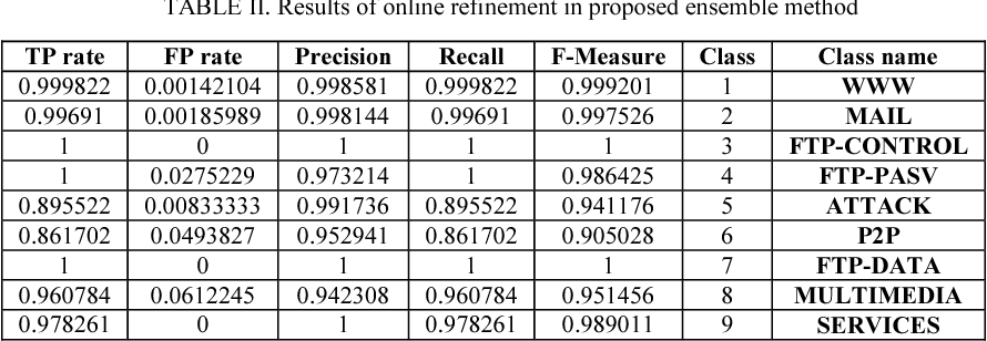 TABLE II. Results of online refinement in proposed ensemble method