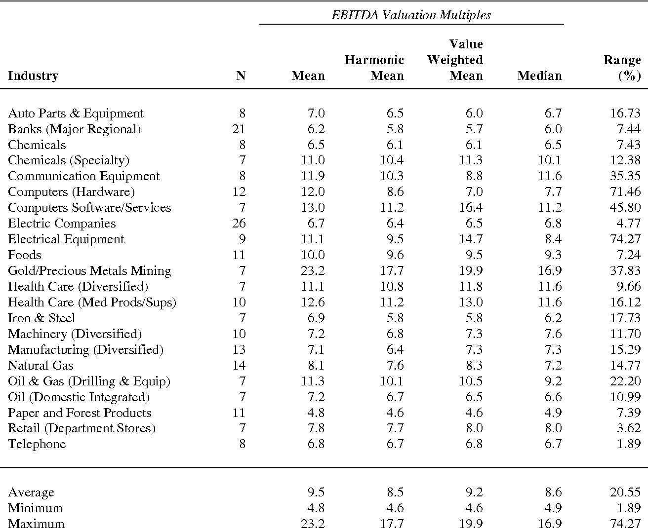 Table 3 from Estimating Industry Multiples - Semantic Scholar